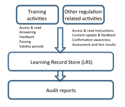 Process of recording training and QA activities to the Learning Record Store, filtering and reporting it