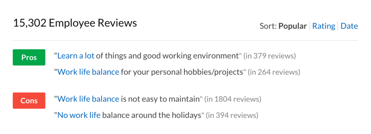 image shows that out of 15,302 Employee Reviews, 397 reviews mentioned a Pro of working at their company was they 'learned a lot.' You can also see that in 1804 reviews, work-life balance is mentioned as a con at this particular company.