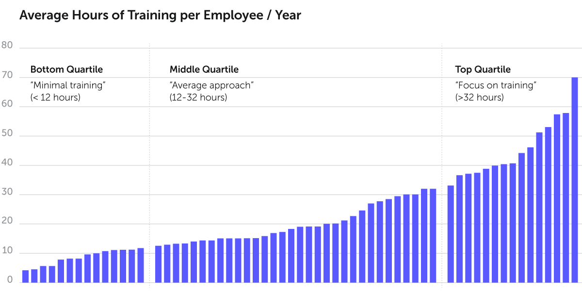 Graph - Average hours of training per employee/year