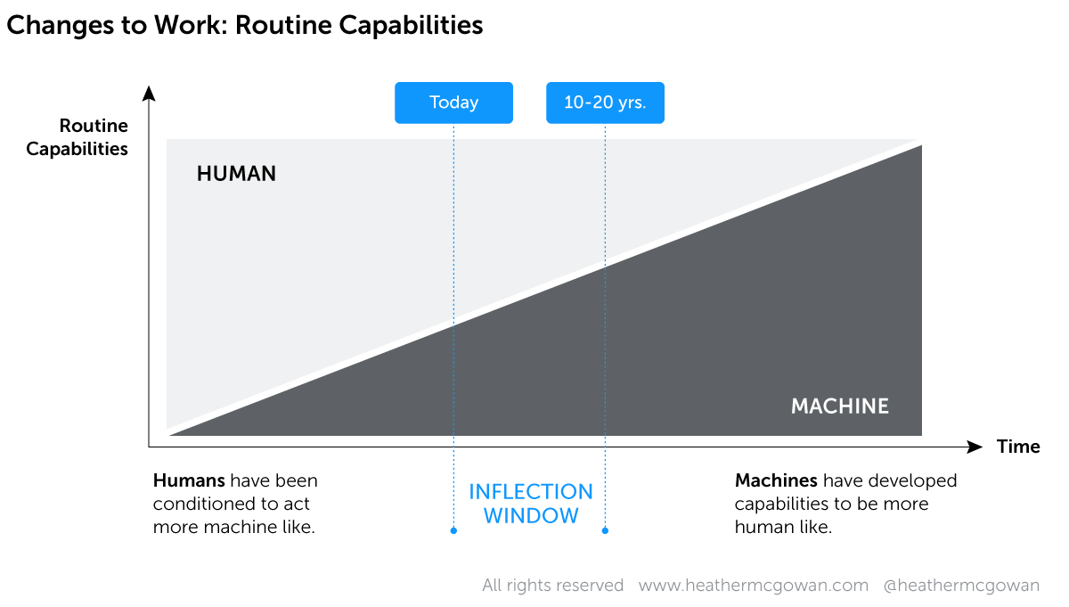 Changes to work: Routine capabilities