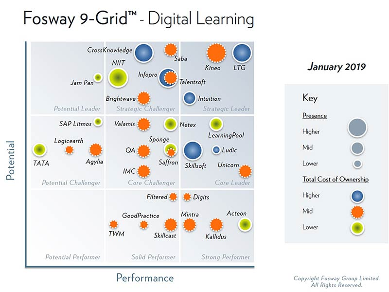 Fosway 9-Grid™ reports for Learning Systems and Digital Learning part 1, January 2019