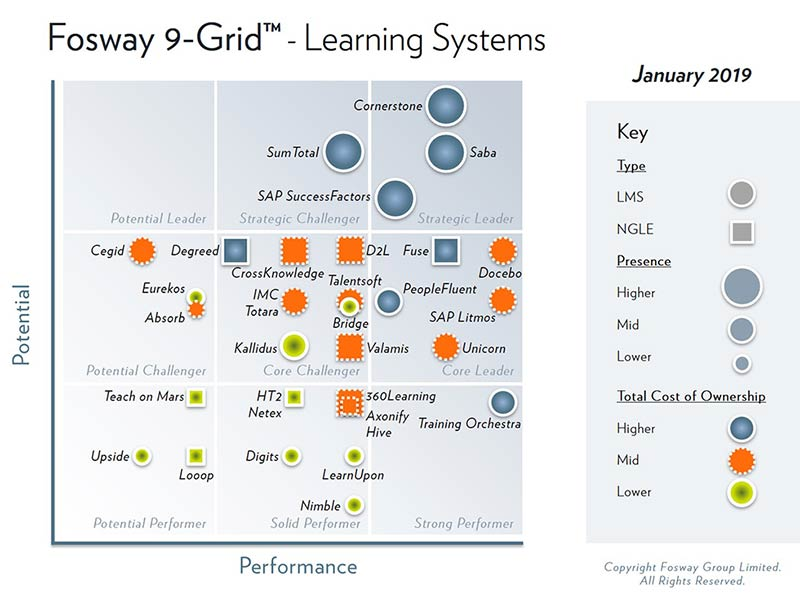 Fosway 9-Grid™ reports for Learning Systems and Digital Learning part 2, January 2019