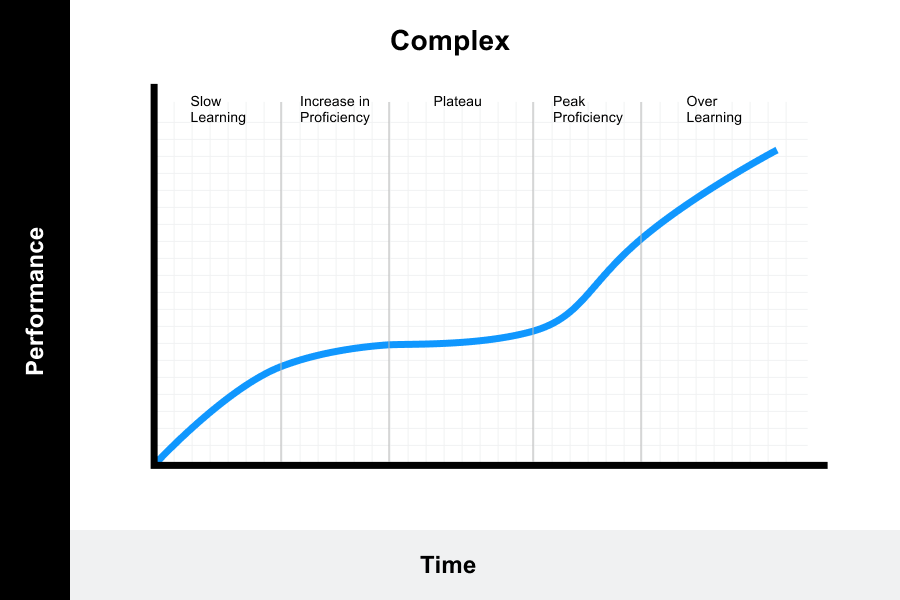 Learning Curve Theory: The Definitive Guide