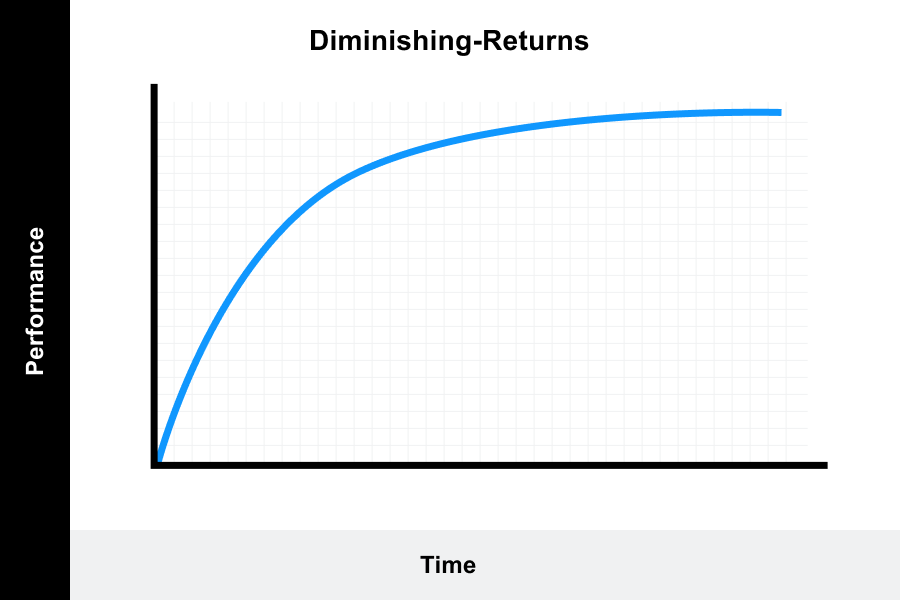 Diminishing-Returns Learning Curve graph displays how the rate of progression increases rapidly at the beginning and then decreases over time