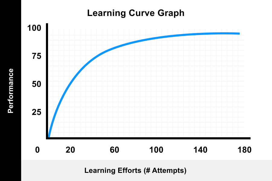Learning Curve Graph