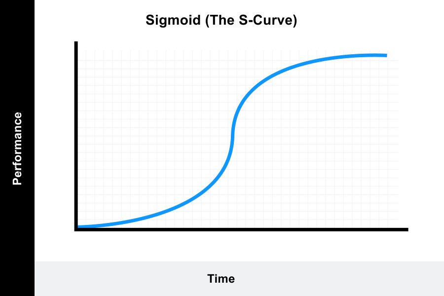 the S-curve graph displays the progress of an individual who is new to a task, in the beginning, the curve rises slowly, then goes spike and again slow rise (plateau).
