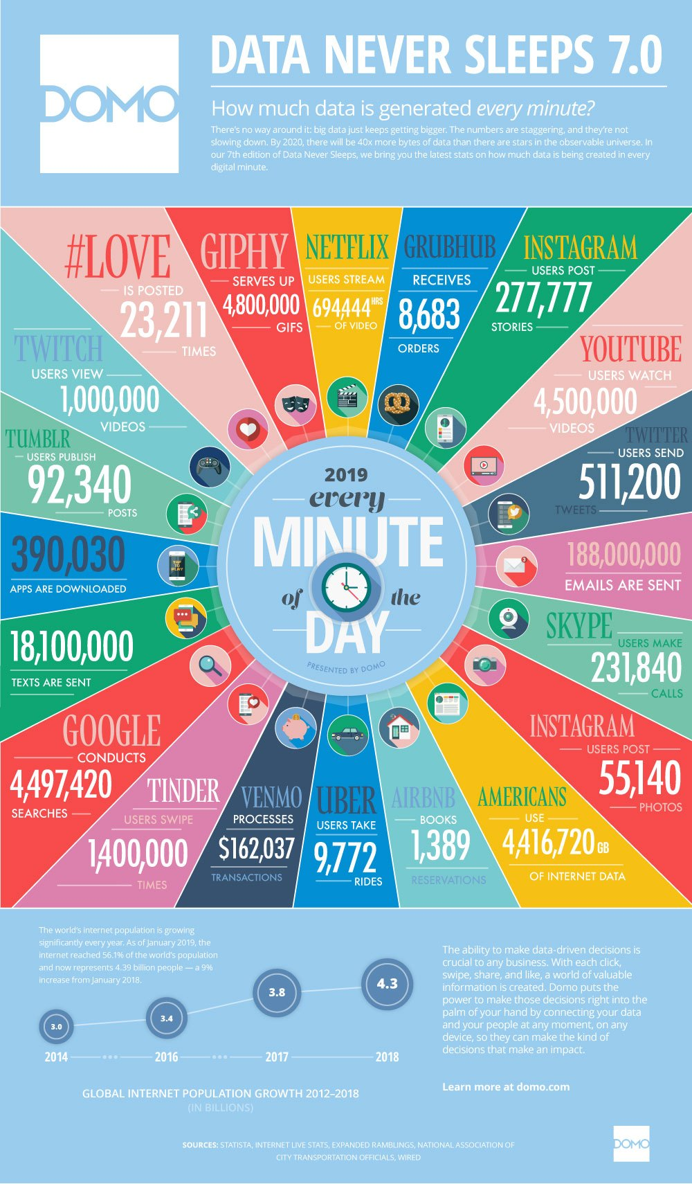 Data Never Sleeps 7.0 - how much data is generated every minute?