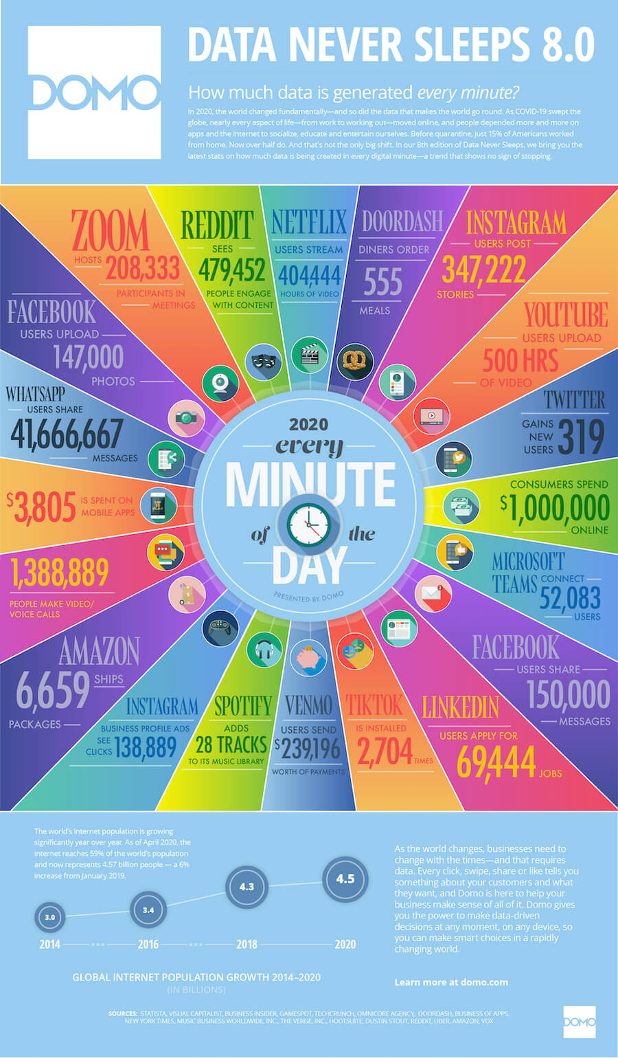 Data Never Sleeps 8.0 - how much data is generated every minute?