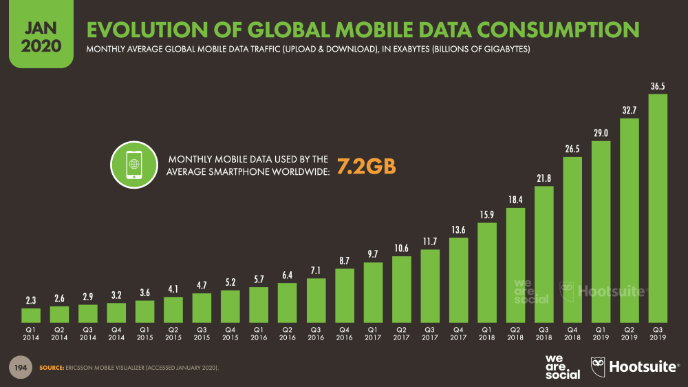 Evolution of mobile data consumption - total monthly global mobile data traffic January 2020