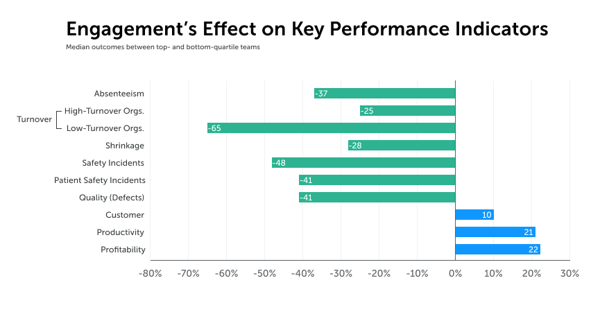 the graph displays how employee engagement affects key performance indicators (KPI's). Negative and positive effects.