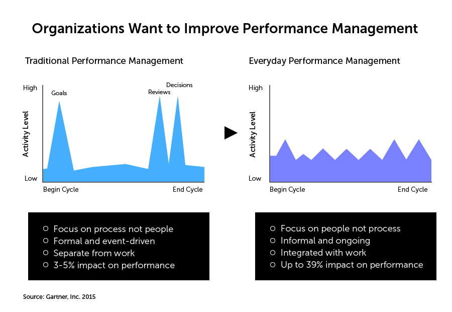 The graph displays the difference between traditional performance management vs everyday performance management. The difference is 3-5% vs 39% impact on the performance.
