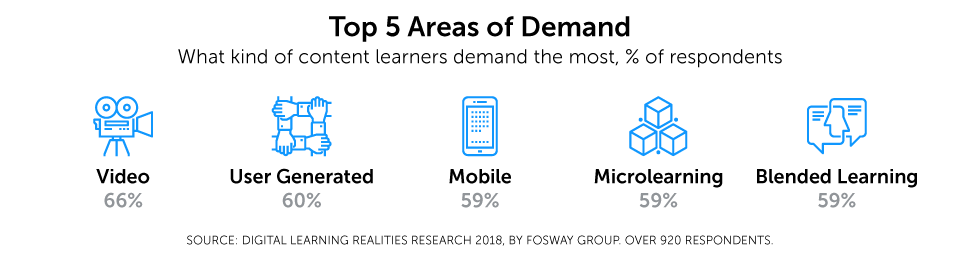 Top 5 Areas of Demand what kind of content learners demand the most