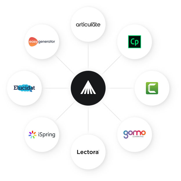 Wide range of authoring tools supported