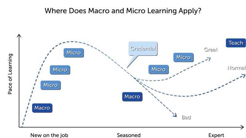 What Is Microlearning Examples And Best Practices 2020