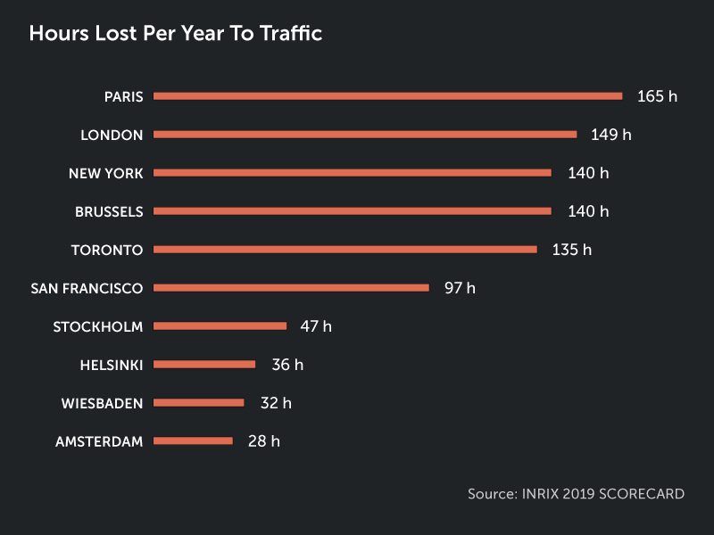 Hours lost per year to traffic