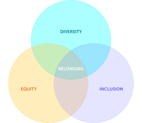 DEI diagram with 3 circles: Diversity, Equity, and Inclusion